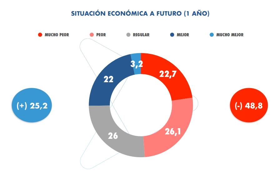 Economía a futuro