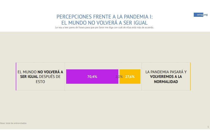 percepciones pandemia