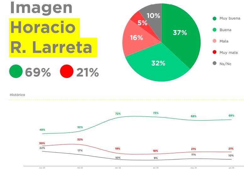 Larre